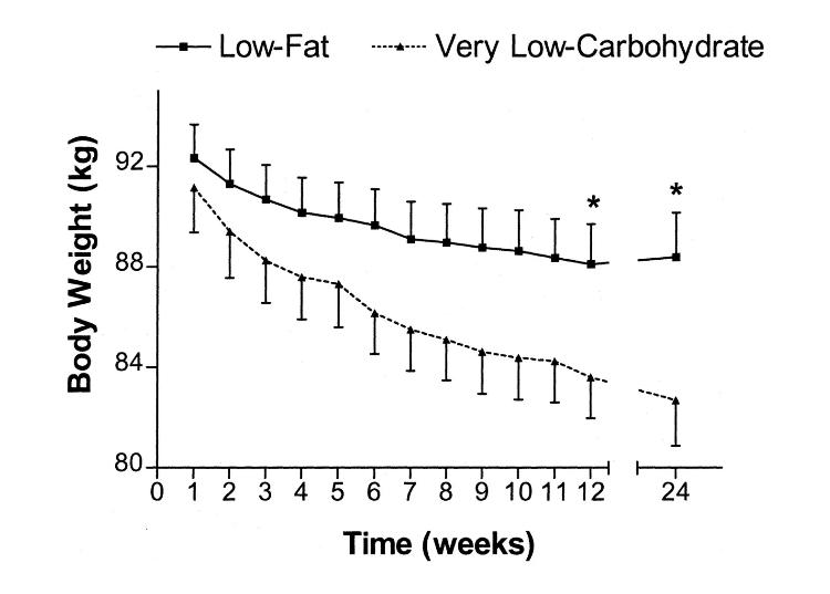 Wyniki badania, dieta na zgubienie wagi